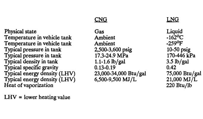 CNG-versus-LNG